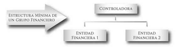 Grupos Financieros